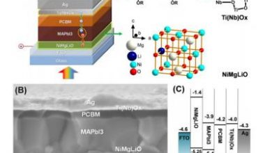 Photo of Thin film allows for scaling up perovskite cells as well as raising its efficiency