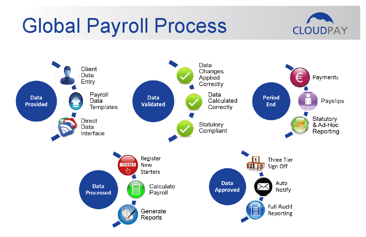 Cloud Based Payroll Services In 160 Countries 30