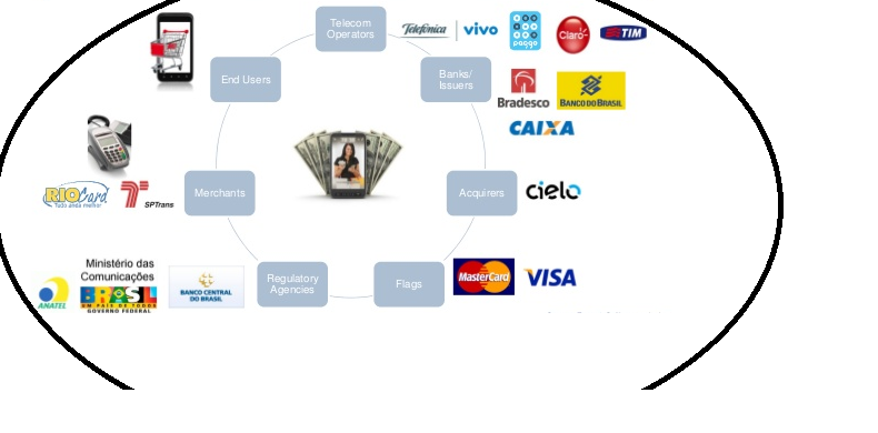 payment landscape in  Brazil