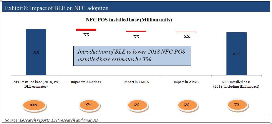 Exhibit 8 (Impact of BLE on NFC)