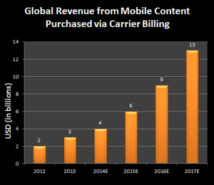 for carrier billing article