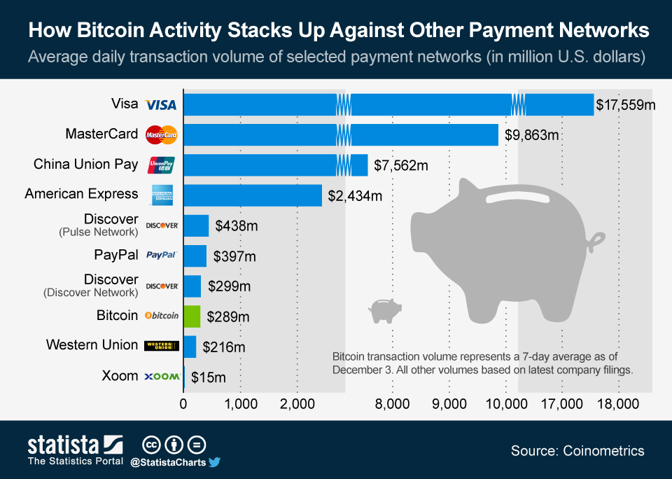 ChartOfTheDay_1681_Daily_transaction_volume_of_payment_networks_n