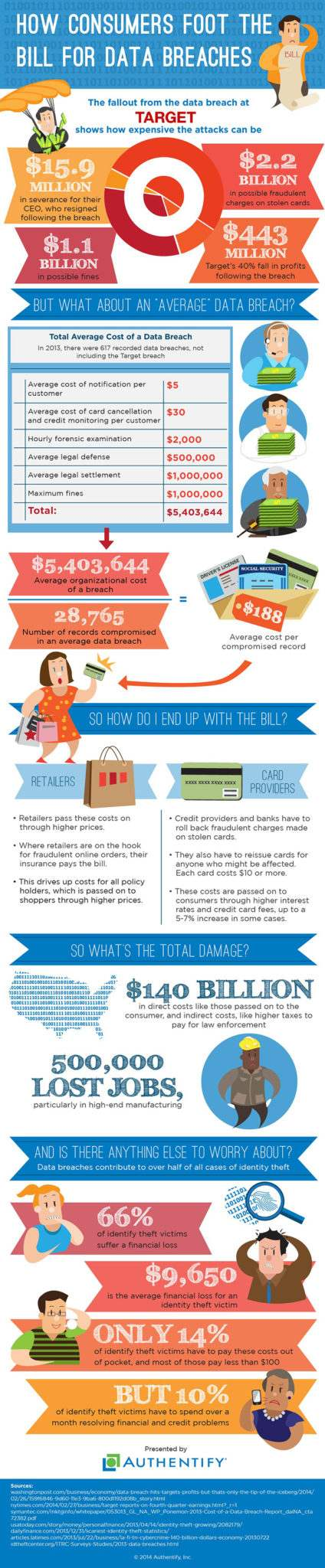 Authentify infographic _target data breach