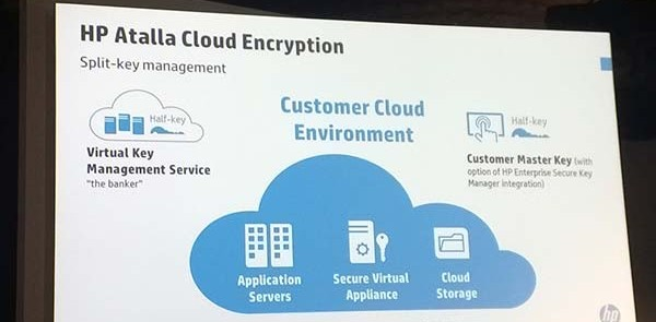 Hp-Atalla-Cloud-Encryption-600x295