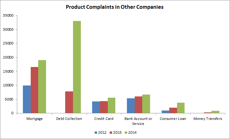 other companies chart