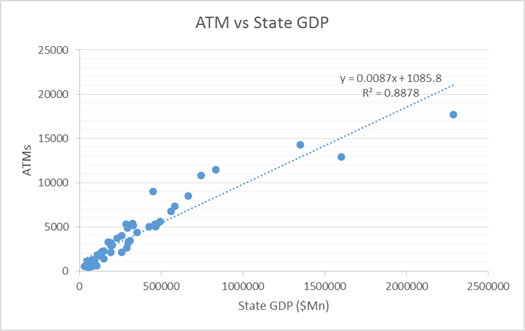 atm gdp state