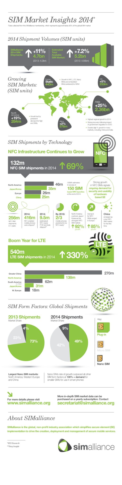 Infographic-SIM-Market-Insights-2014-page-001