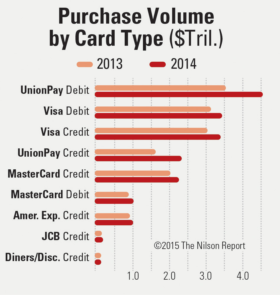 most popular payment card