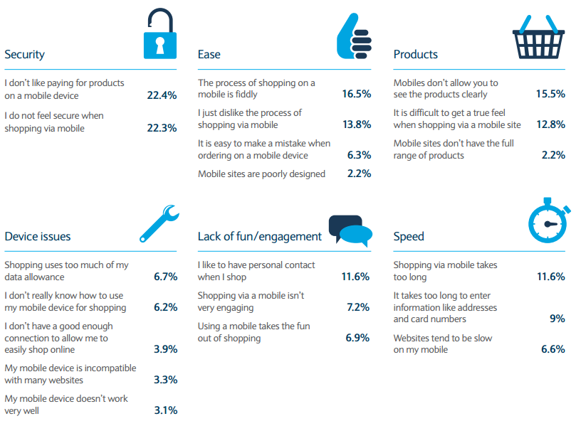 barriers to mobile retail