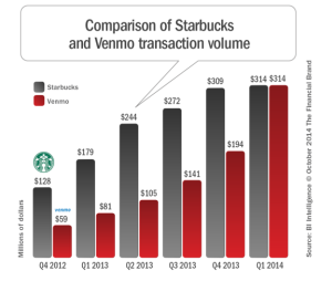 venmo vs startbucks