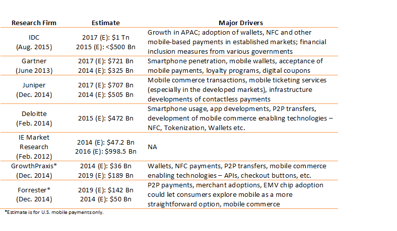 Mobile payments forecast (1)