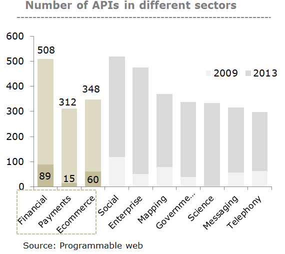 Number of API in sectors
