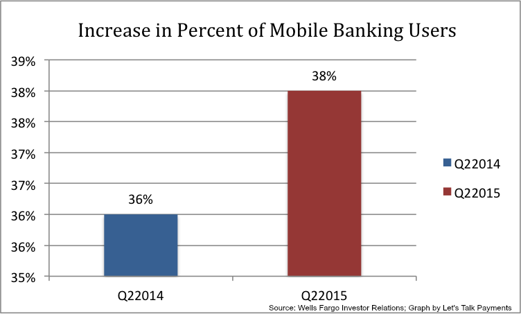 banks_mobile_payments2015