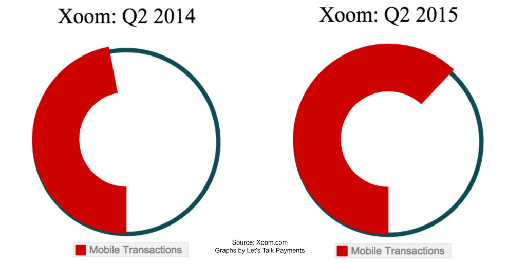 xoom_mobile_payments2015