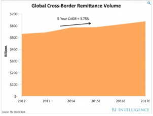 Global Cross Border Remittance