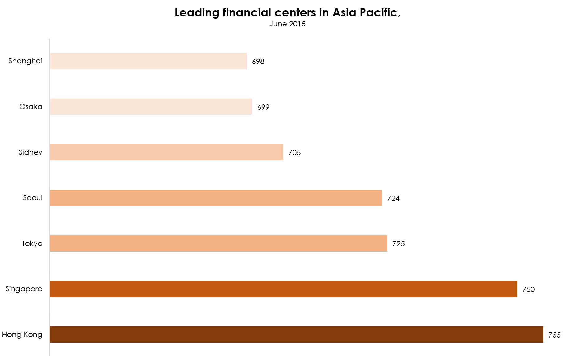 financial centers in asia