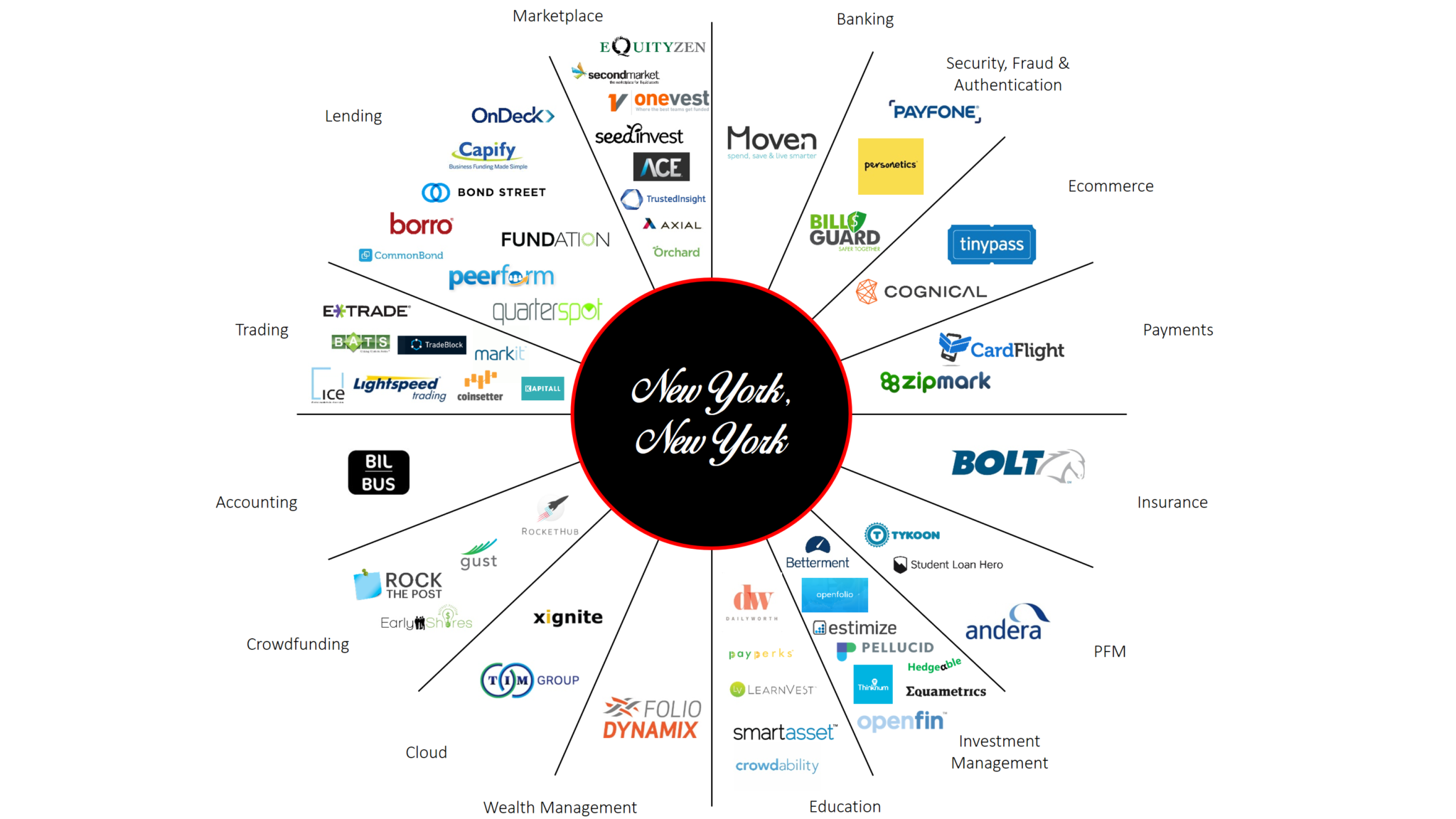 31 Hottest FinTech Startups Defining the New York FinTech Industry