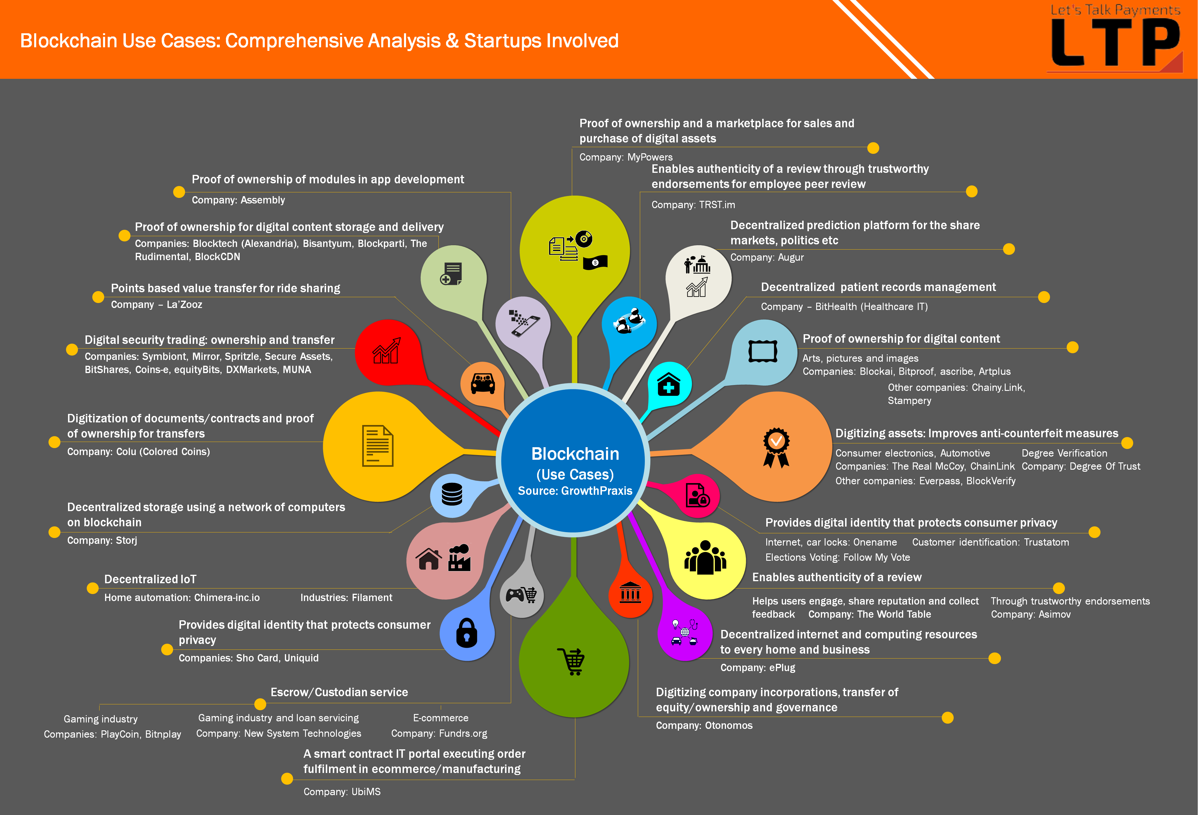 Blockchain-Usecases-and-Startups