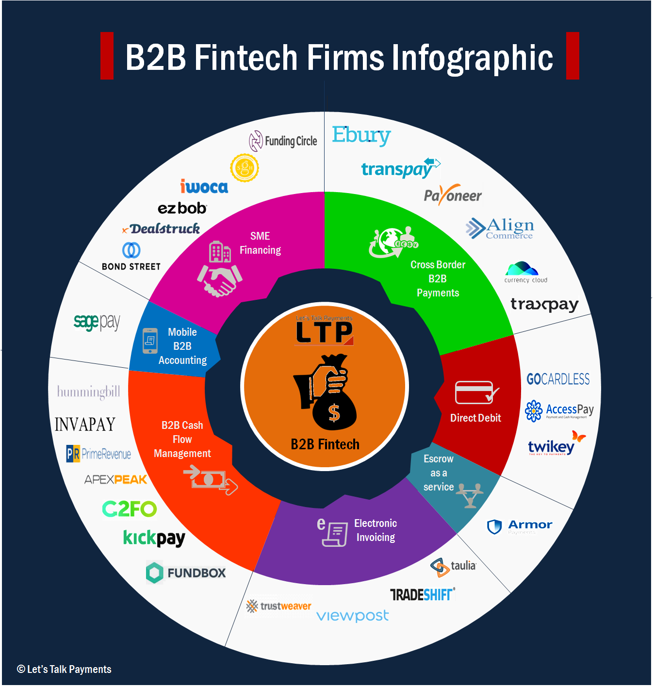 An Infographic That Explains B2B Opportunity in FinTech | MEDICI
