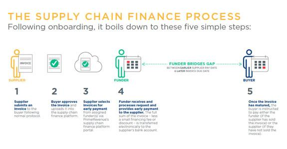 9 Supply Chain Finance Companies in the US