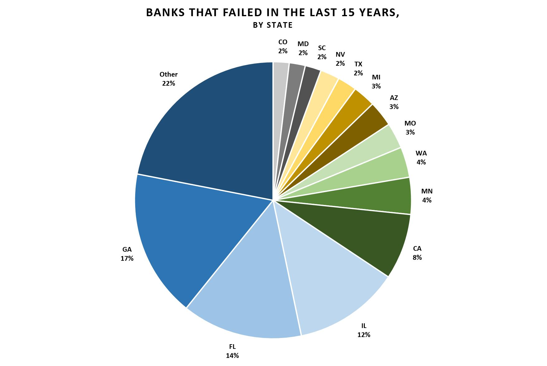 Banks that failed in the last 15 years