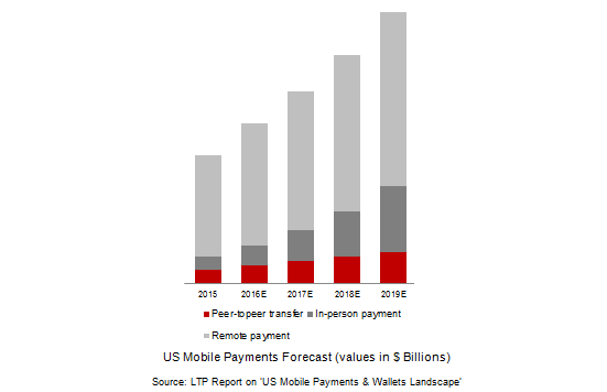 US Mobile Payments_1