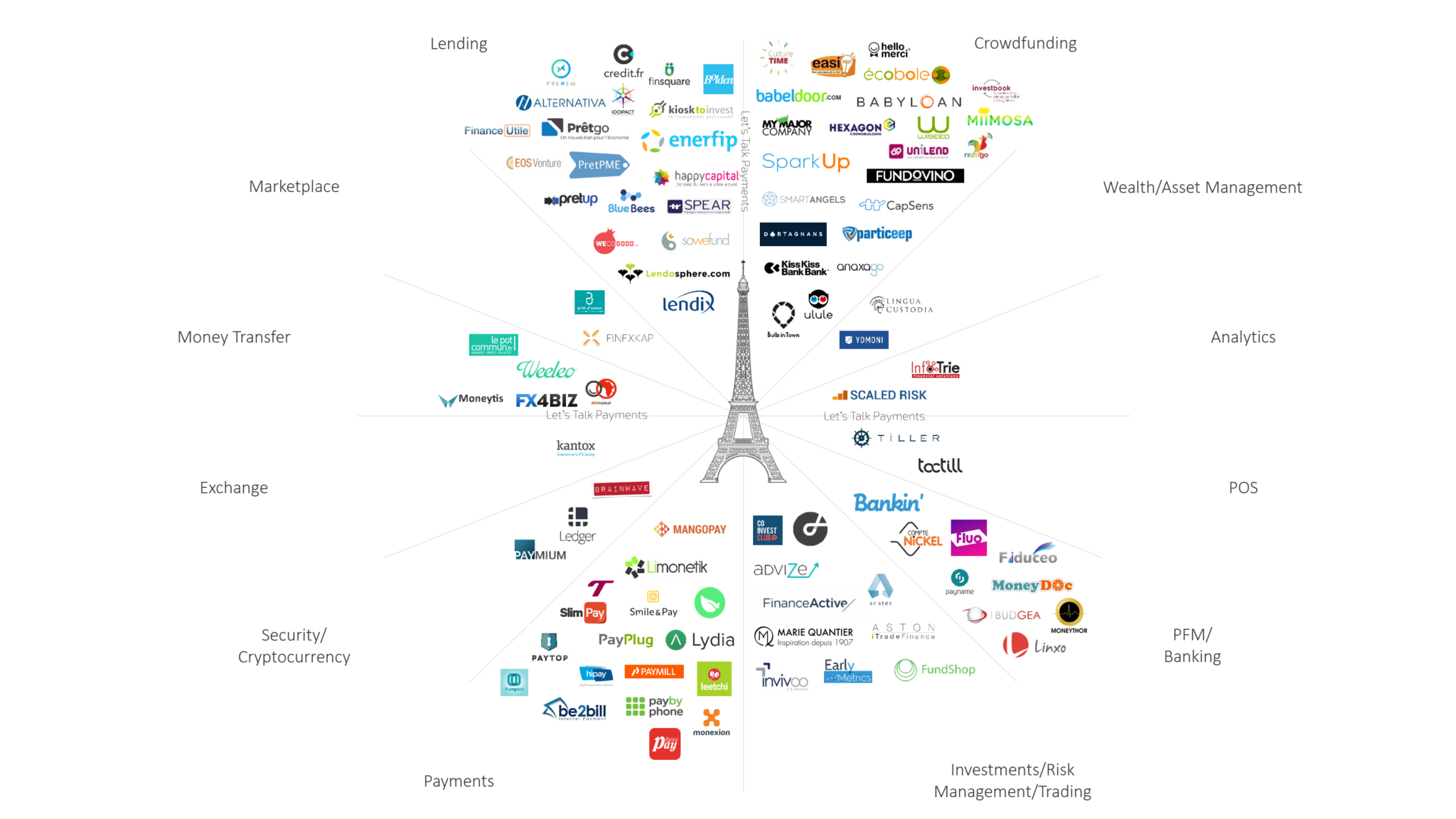 French FinTech companies