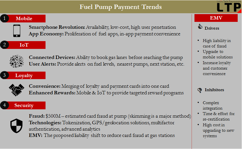 Fuel Payment Trends