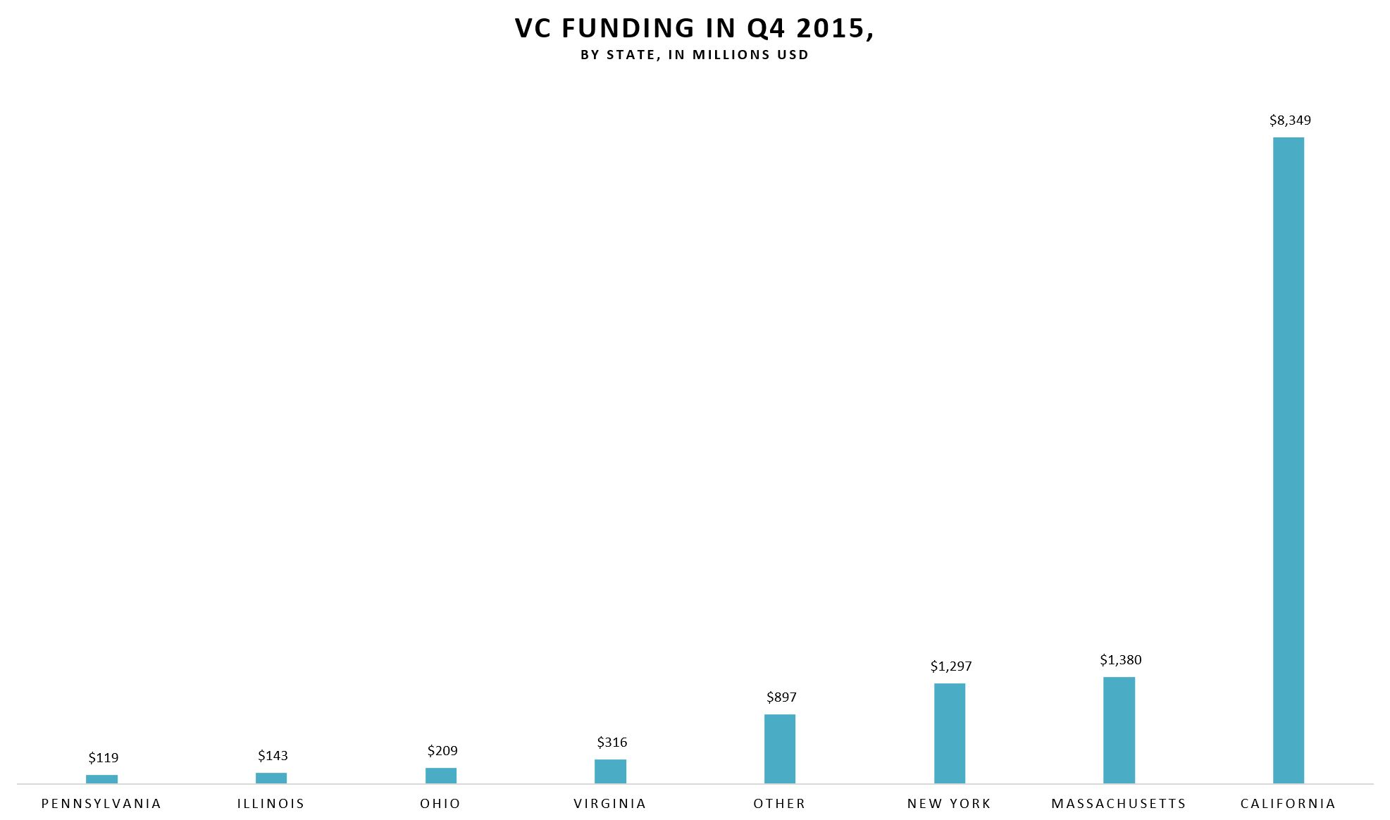 US VC Firms Raised $12 Billion in Q1 2016 to Fuel the International Startup Ecosystem