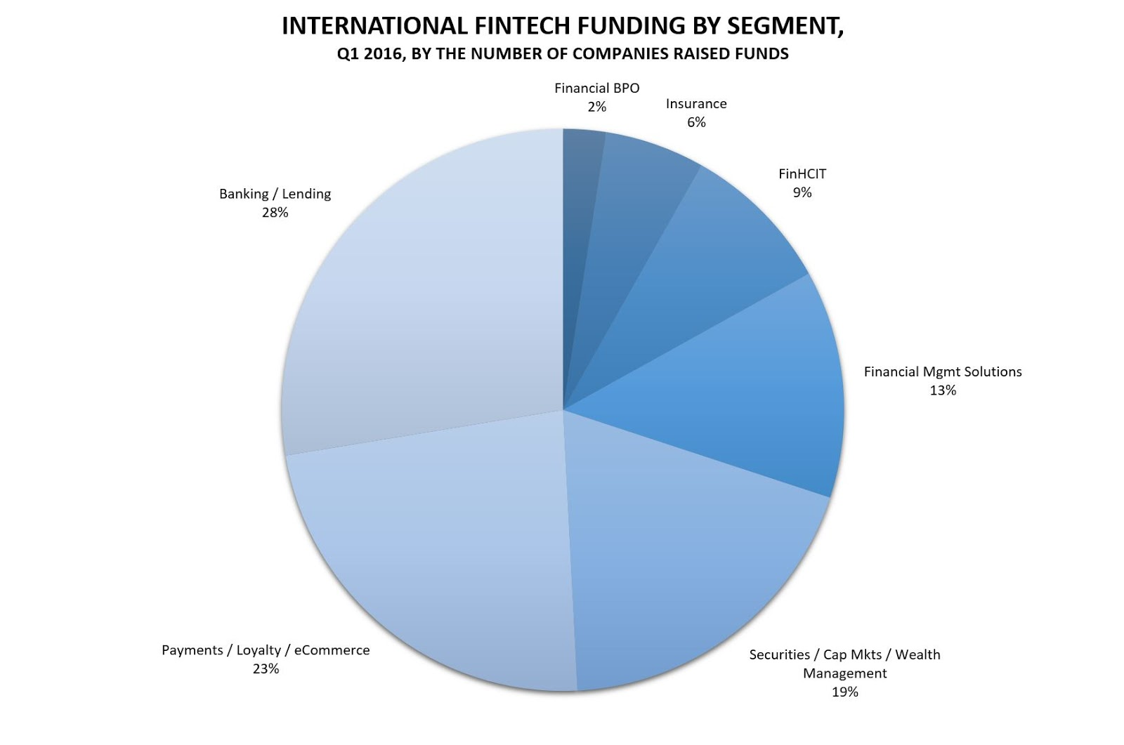 Investments in FinTech in Q1 2016 (by representation)