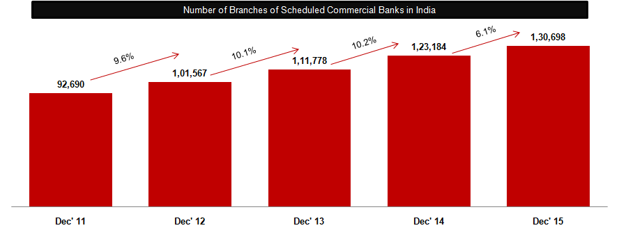 While Developed Economies Have Noticed Closure of Bank Branches, Growth of Branches Have Come Down in Developing Economies