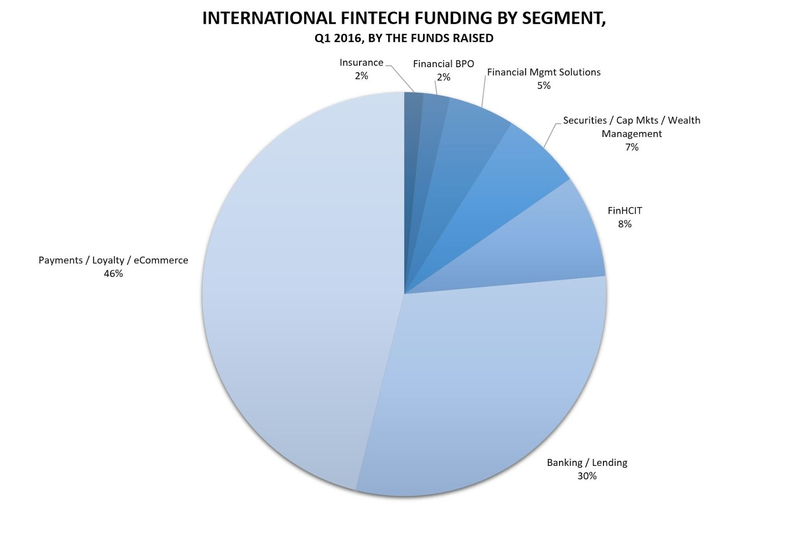 Investments in FinTech in Q1 2016 (by the funds raised)