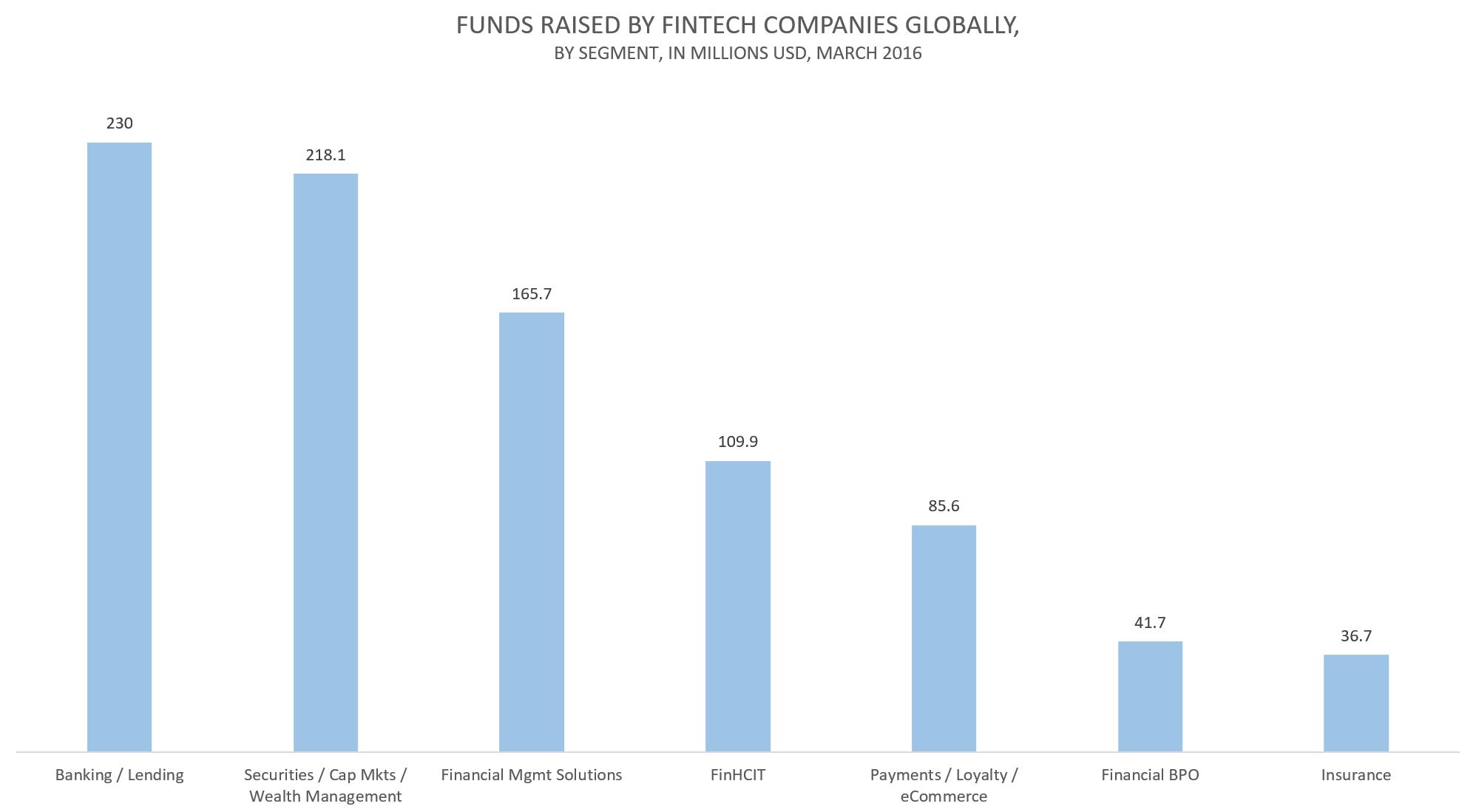 Funds raised by FinTech firms globally