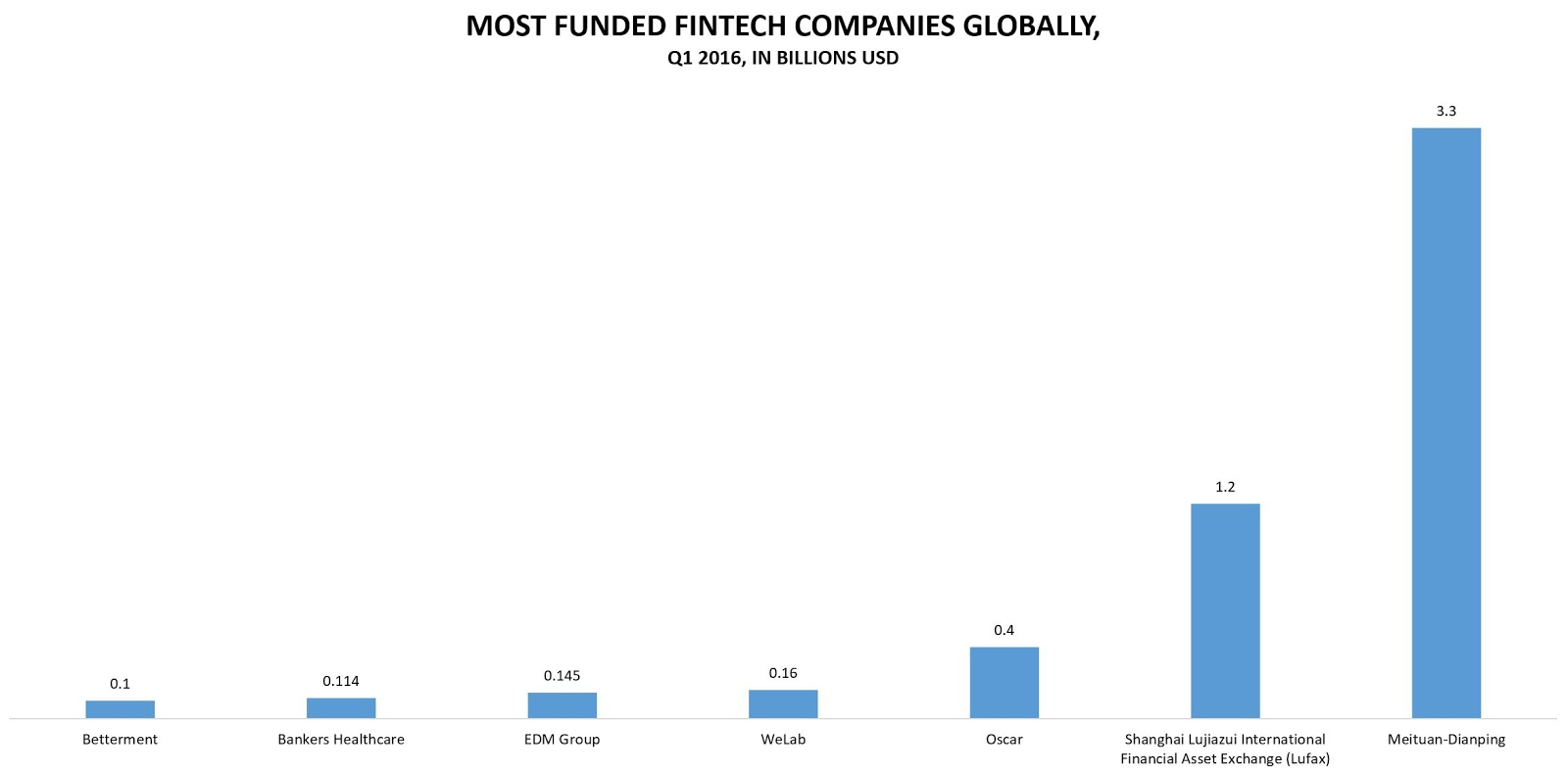 The most funded FinTech companies globally in Q1 2016