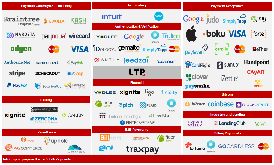 The Most Important Thing in FinTech: Advent of APIs and Banking APIs Are Real Too