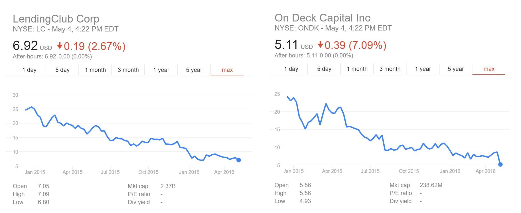 ondeck and lending club share prices