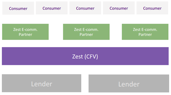 Forget Wallets, Check out This Serious FinTech Product Being Built in India: ZestMoney for Instant Credit