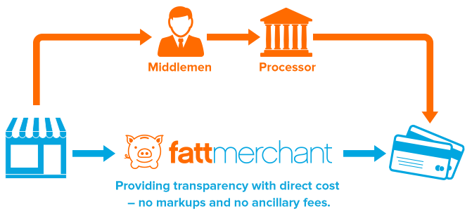 Fattmerchant Closes $1.4M Funding Round to Advance Merchant Processing Technology and Customer Acquisition