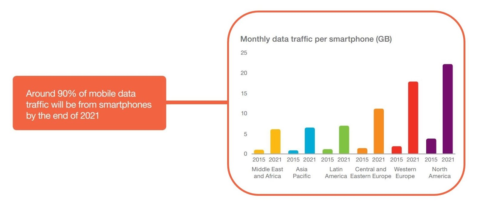 By the End of 2021, 90% of Mobile Data Traffic Will Be from Smartphones