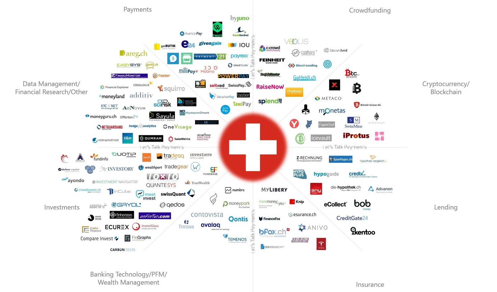 FinTech in Switzerland: A Quick Overview