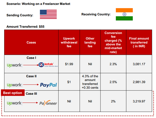 Unveiling the True Cost of Cross-Border B2B Payments – A Whitepaper by LTP, Sponsored by Payoneer