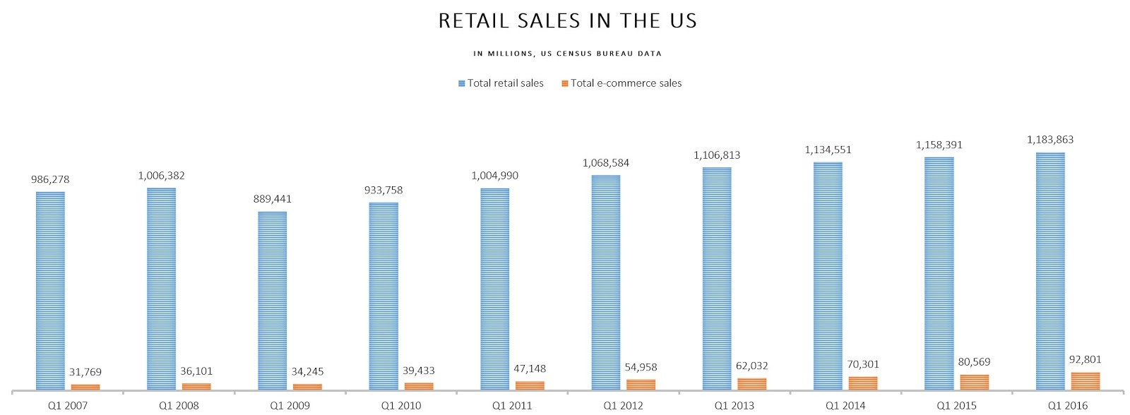 E-Commerce Sales in the US Made Up Just 8% of Total Retail Sales in Q1 2016