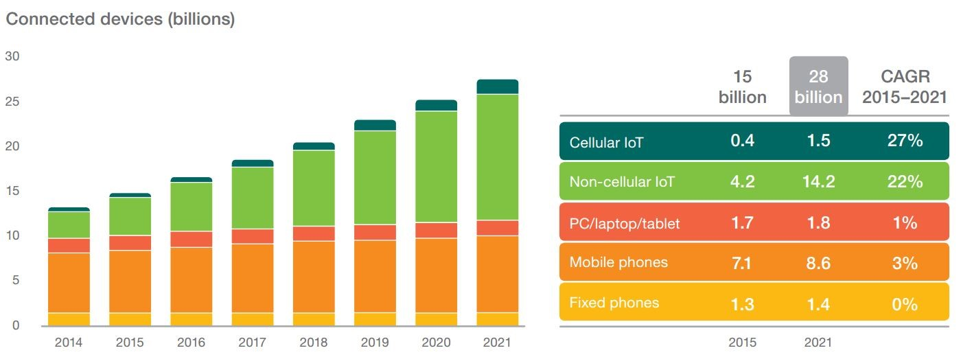 By 2021, There Will be 16 Billion IoT Devices – Almost Twice the Number of Mobile Devices