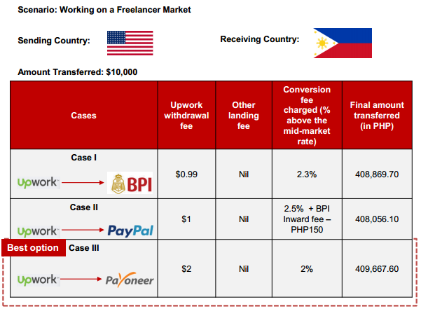 How Online Businesses & Outsourcing Professionals in the Philippines Can Reduce Payment Fees