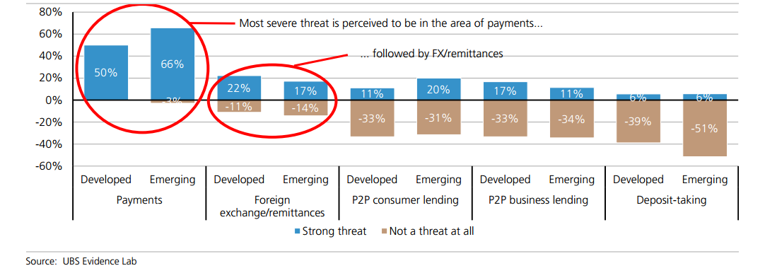 UBS Report on Whether FinTech Is a Threat or an Opportunity