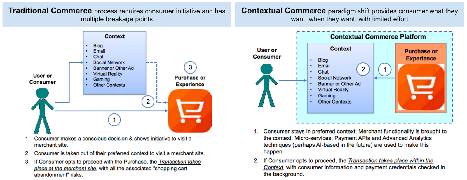 Contextual Commerce: From Single-Purpose Apps to All-in-One Platforms