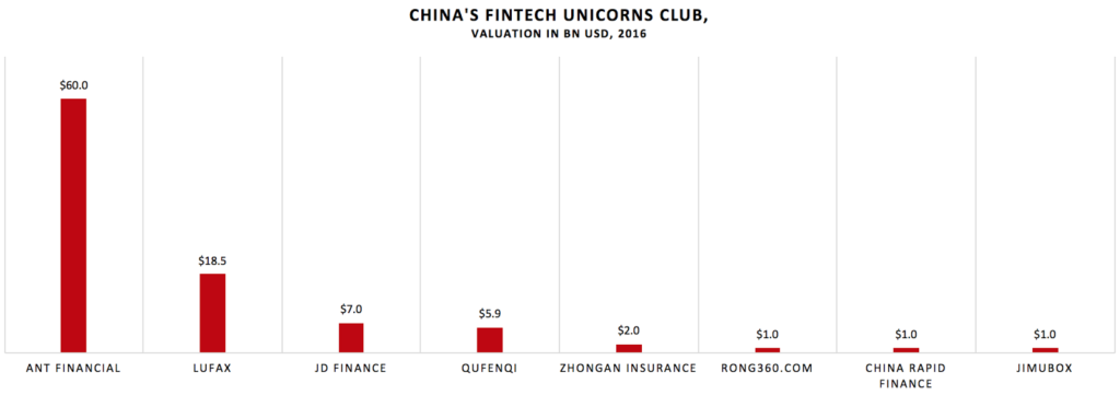 China Is Home to the Largest FinTech Unicorns in the World