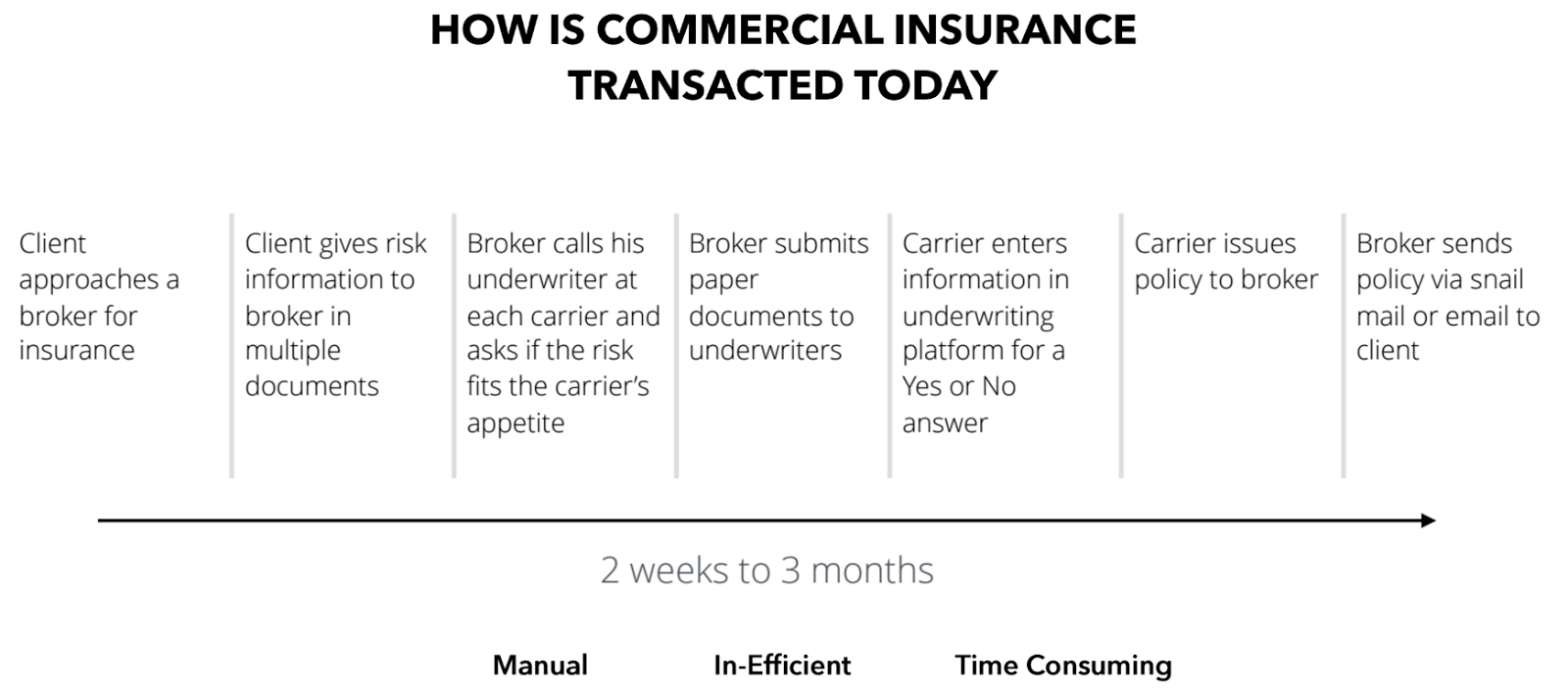 How One Company Is Empowering Brokers and Insurers in Face of InsurTech Rivalry