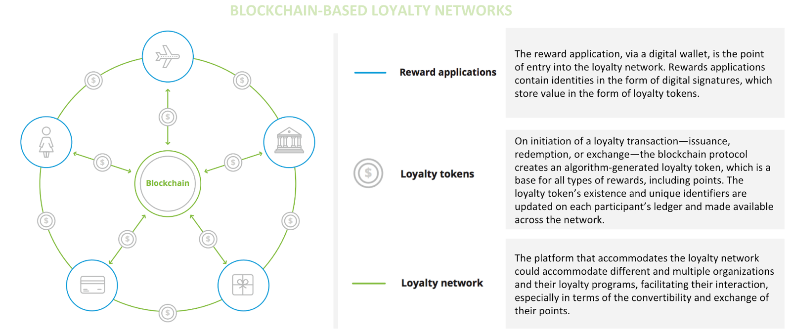 Reimagining Loyalty Programs With Blockchain Technology