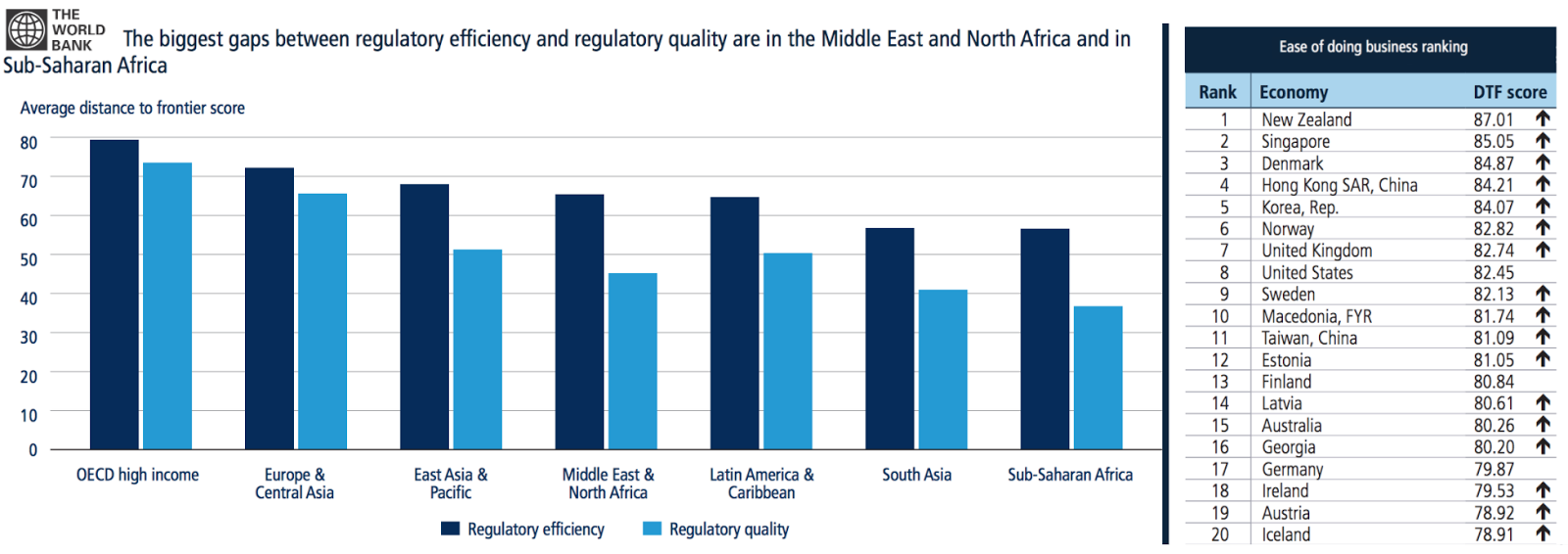 The importance of regulations for economic prosperity